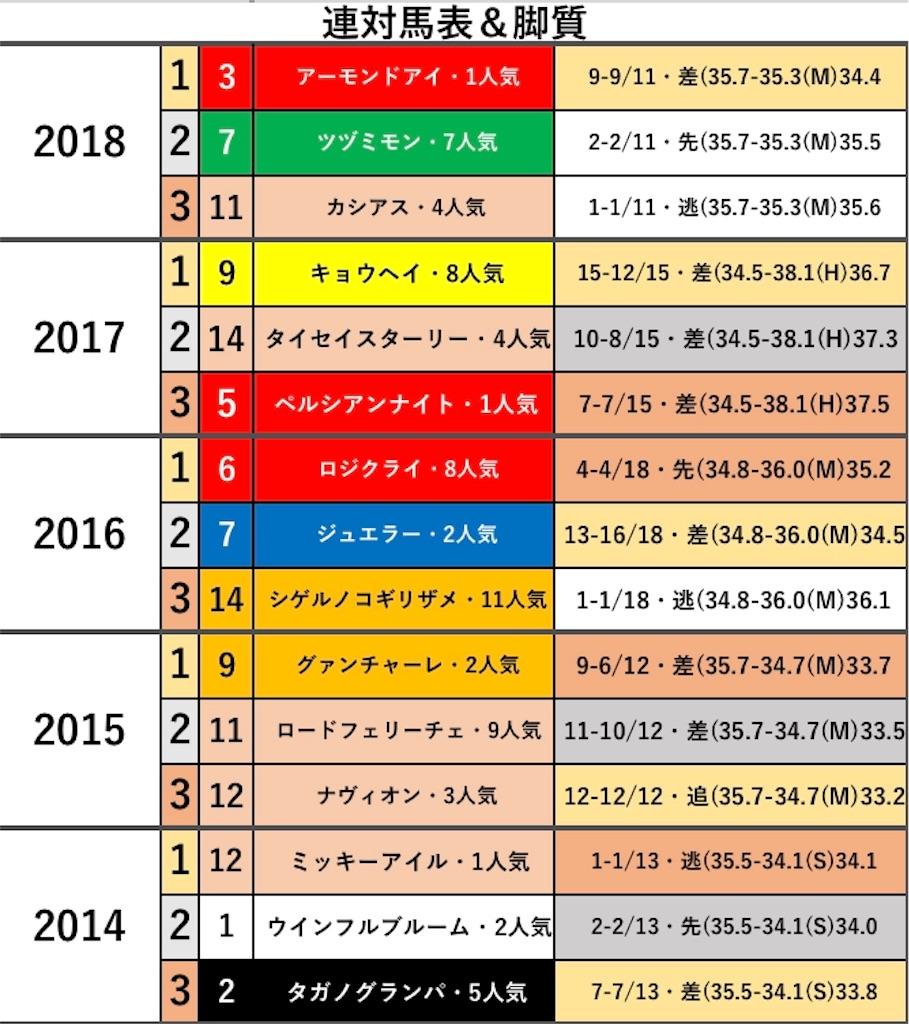 f:id:fumiya_keiba:20190102073548j:image