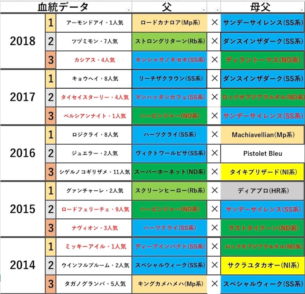 f:id:fumiya_keiba:20190102074748j:image