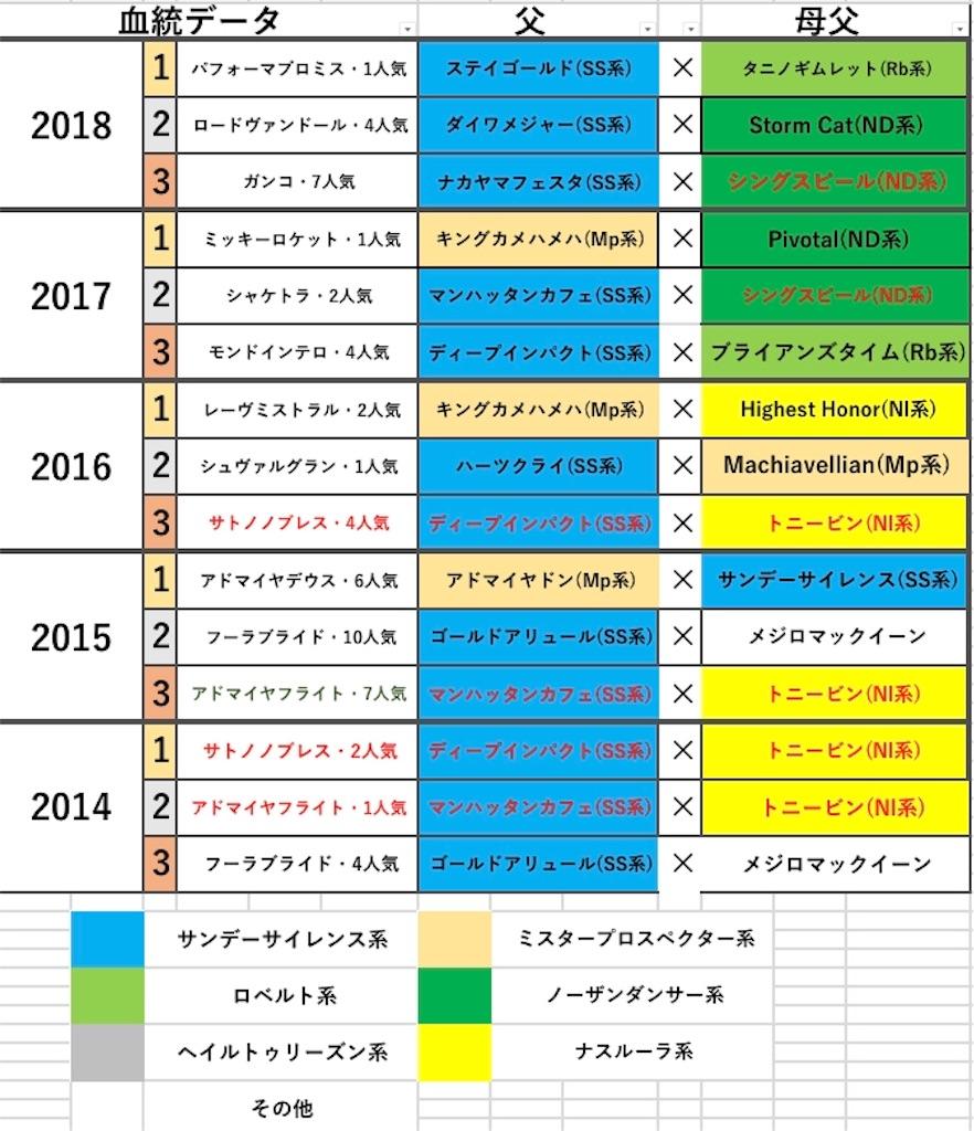f:id:fumiya_keiba:20190110175840j:image