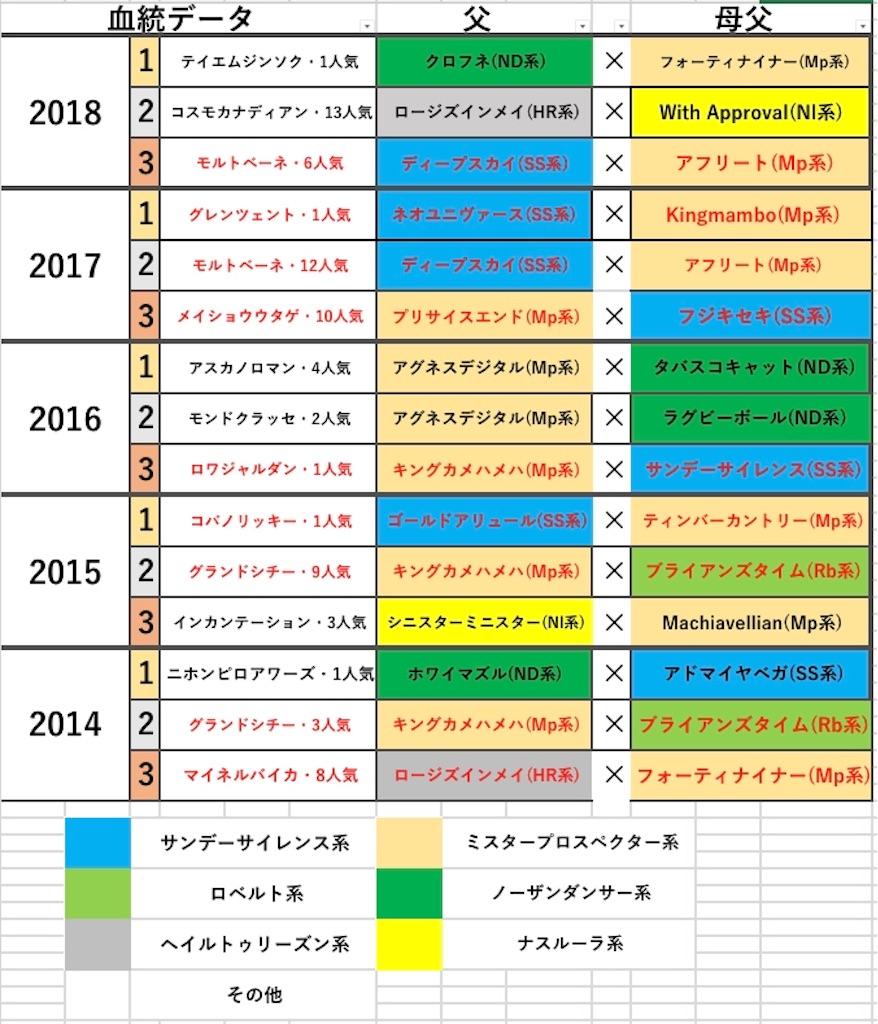 f:id:fumiya_keiba:20190116190801j:image