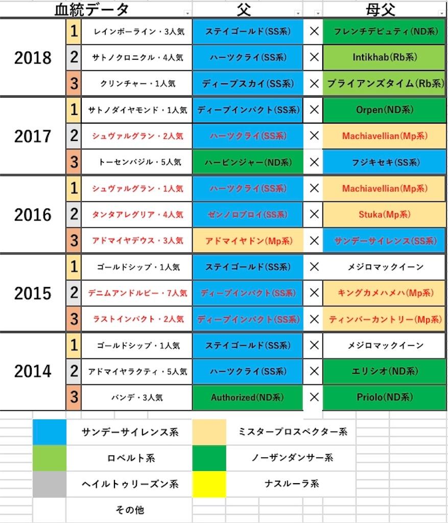 f:id:fumiya_keiba:20190314053010j:image