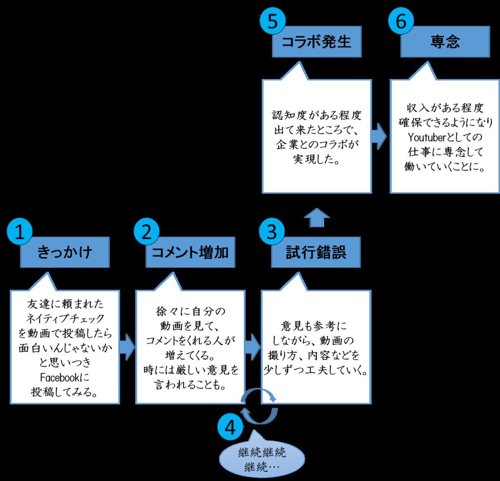 f:id:furafura-nau:20160402173749p:plain