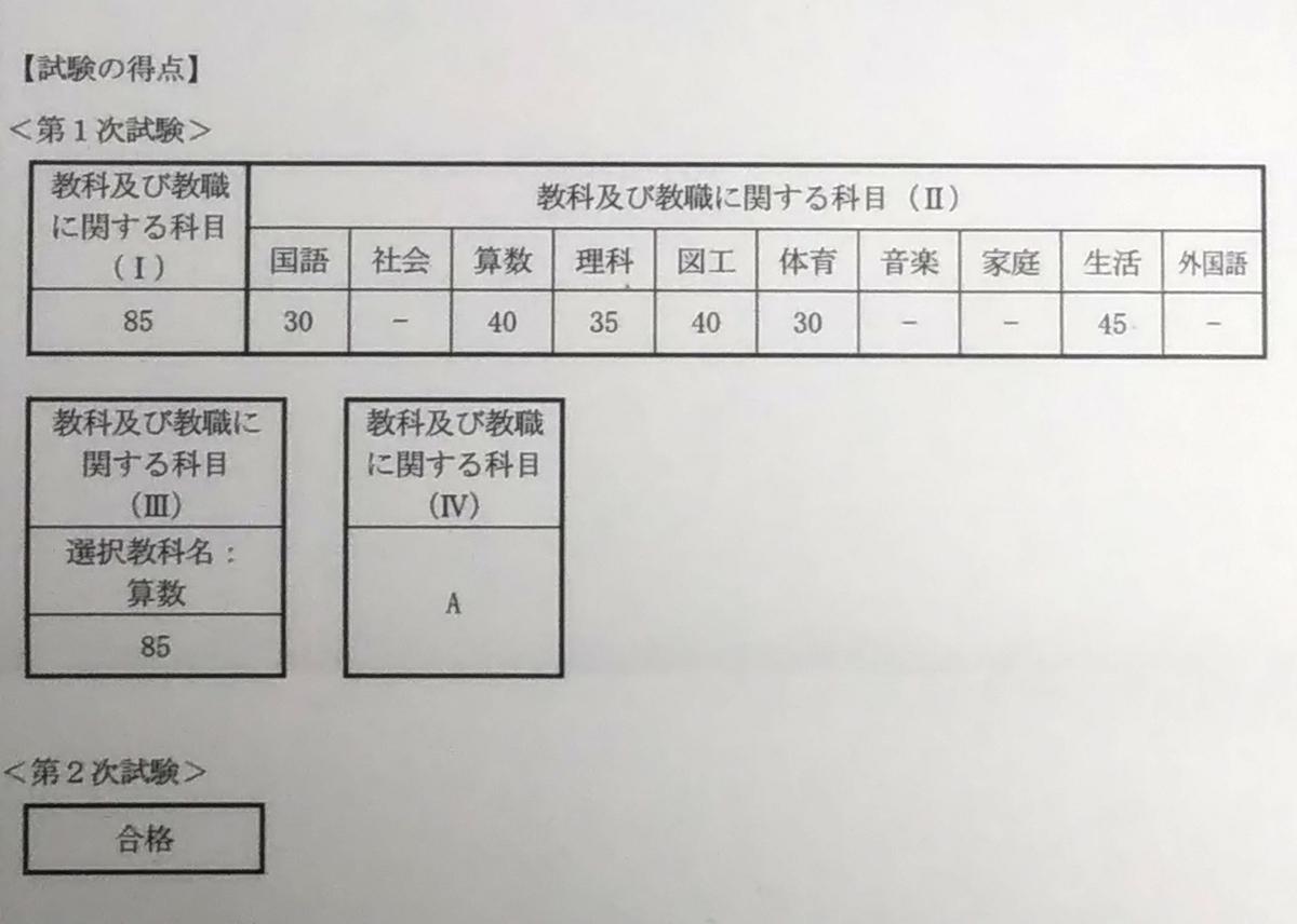 f:id:furu_shun:20210318233237j:plain