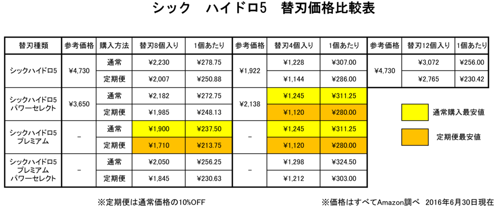 f:id:furutakeru:20160630235337p:plain