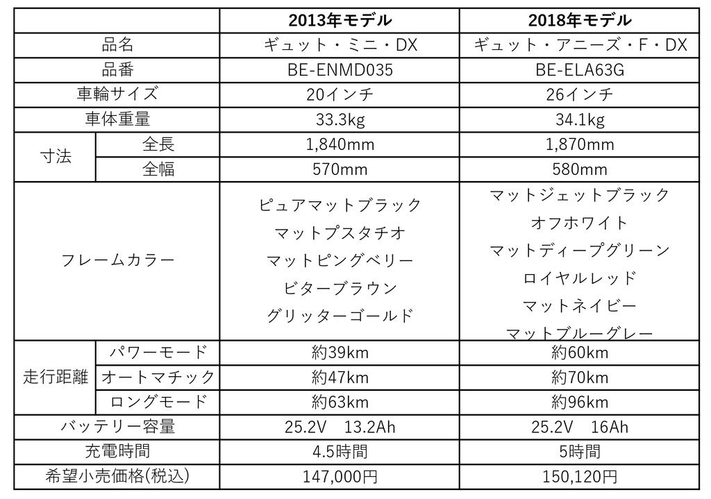 f:id:furutakeru:20190205220727p:plain