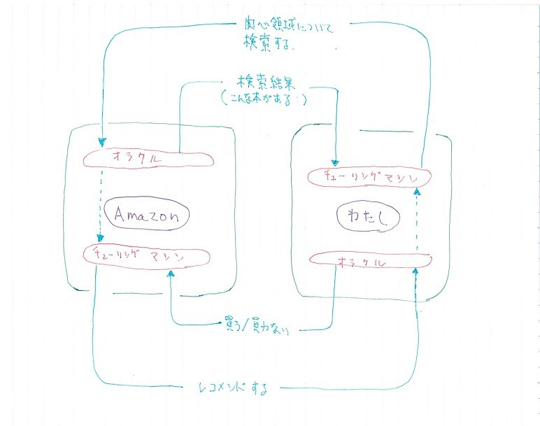 f:id:furuyatoshihiro:20140628171624j:image