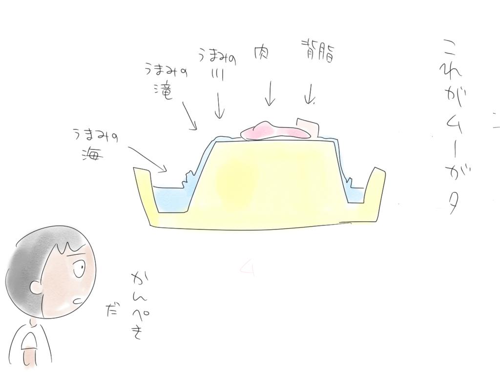 f:id:fushigishiatsu:20180722125758j:plain