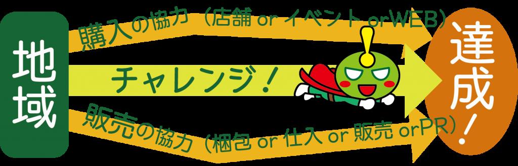 f:id:futabamusashi:20170601124209p:plain