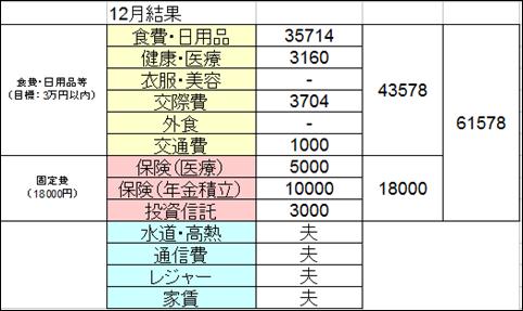 f:id:futarigurashi:20170104170658p:plain