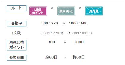 f:id:futarigurashi:20171108174044p:plain