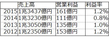 f:id:fuuujikko:20160816151343p:plain