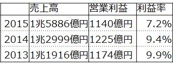 f:id:fuuujikko:20160816165217p:plain