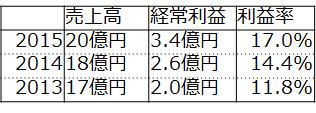 f:id:fuuujikko:20160816174028p:plain