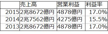 f:id:fuuujikko:20160816175422p:plain