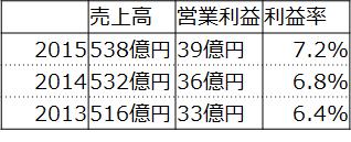f:id:fuuujikko:20160819160441p:plain
