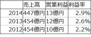 f:id:fuuujikko:20160819160700p:plain