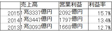 f:id:fuuujikko:20160819171906p:plain