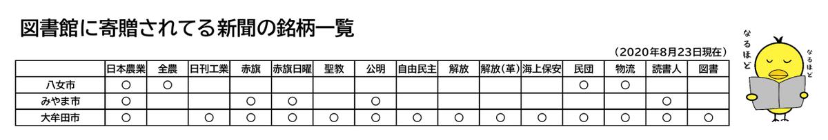 f:id:fuwafuwaame:20200913212212p:plain