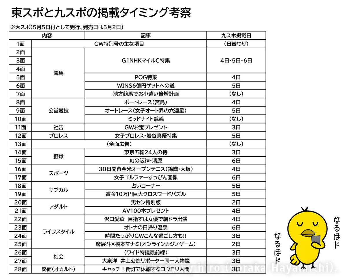 f:id:fuwafuwaame:20210514153415p:plain