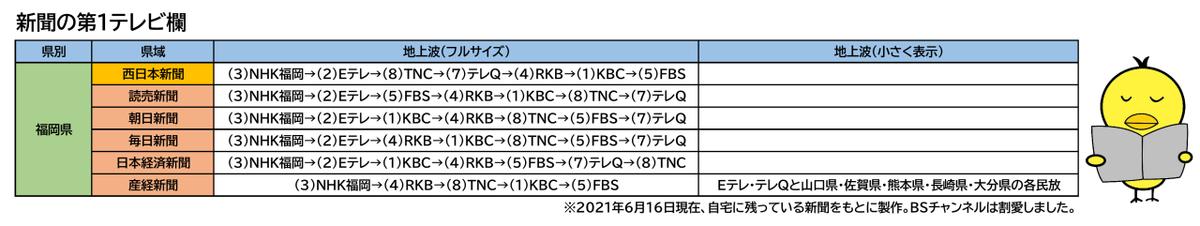 f:id:fuwafuwaame:20210616123712p:plain