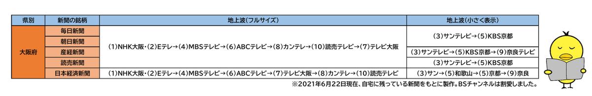 f:id:fuwafuwaame:20210622122142p:plain