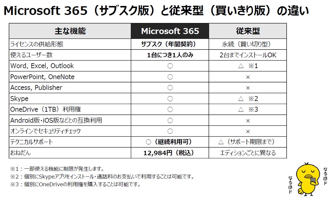 f:id:fuwafuwaame:20210816113405p:plain