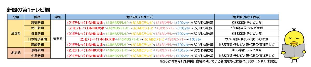 f:id:fuwafuwaame:20210917145309p:plain