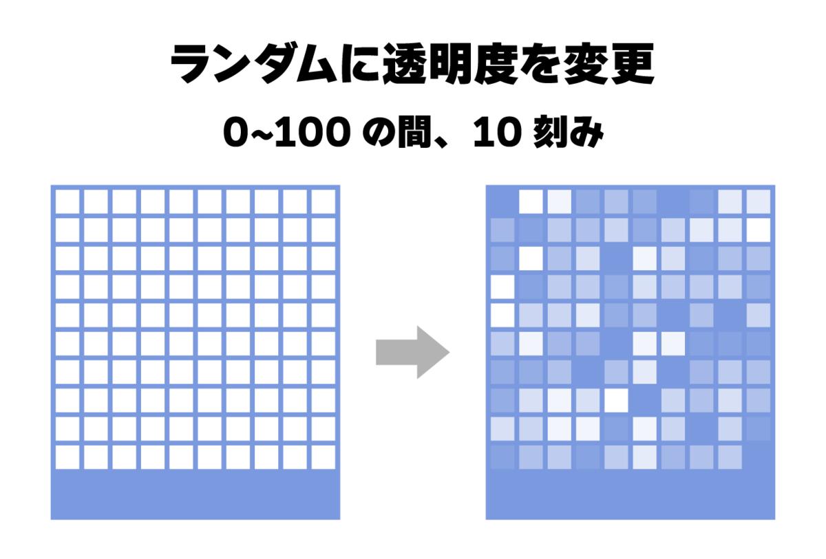 ランダムに透明度を変更するスクリプト。0~100の間で10刻み