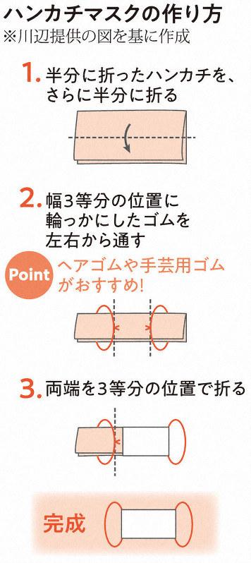 f:id:fuwakudejokyo:20200410084847j:plain