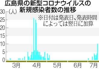 f:id:fuwakudejokyo:20200716003211j:plain