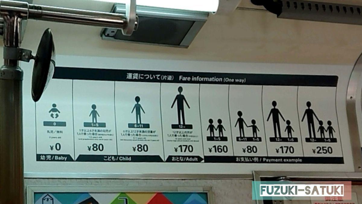 鹿児島市内の路面電車内にある運賃表(片道)。0歳は無料、1~11歳は80円(1人で乗った場合)、12歳~170円となっている。