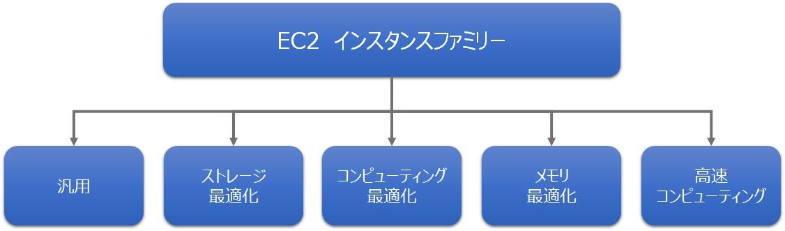 AWS EC2 インスタンスファミリー 一覧