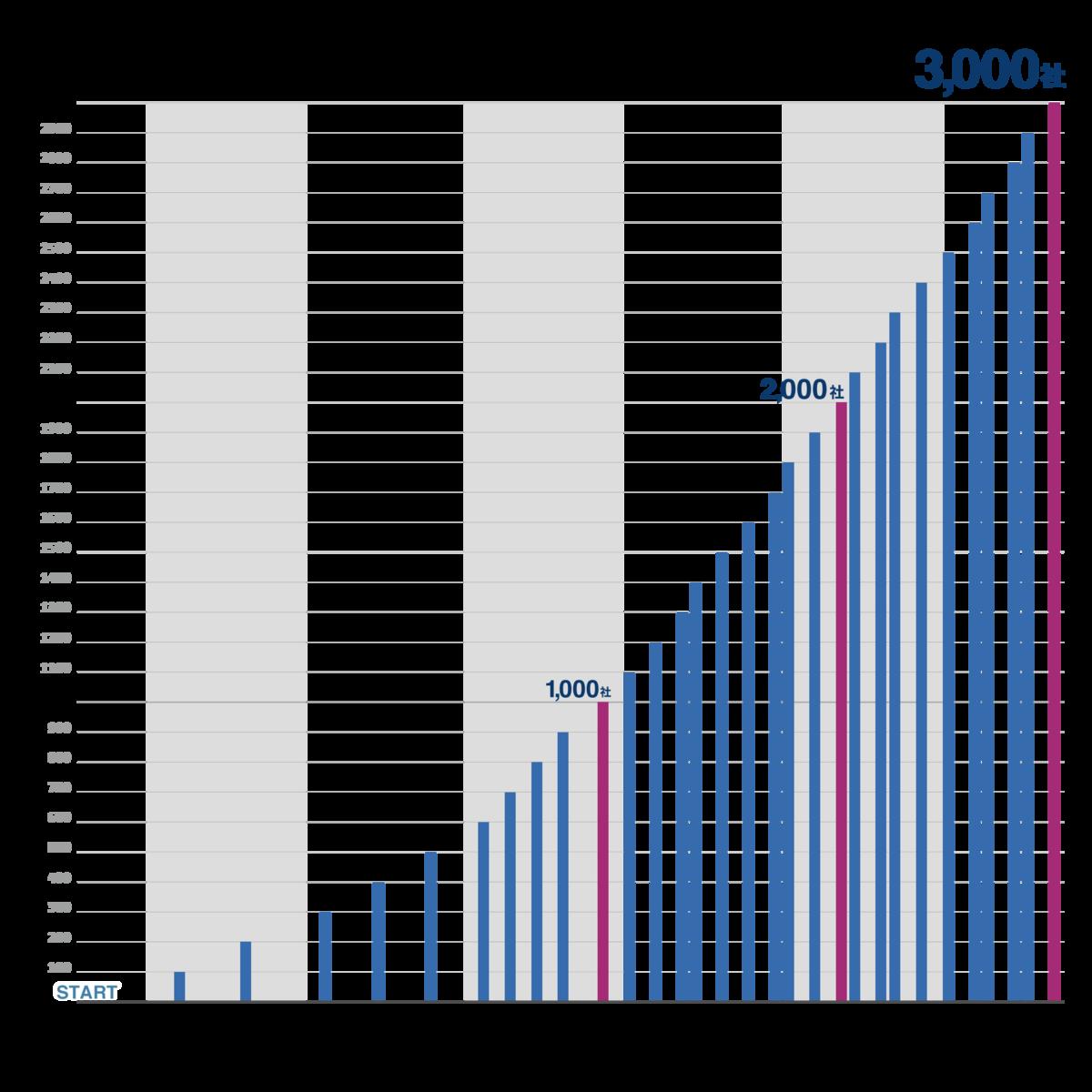 有料3000社までの推移グラフ