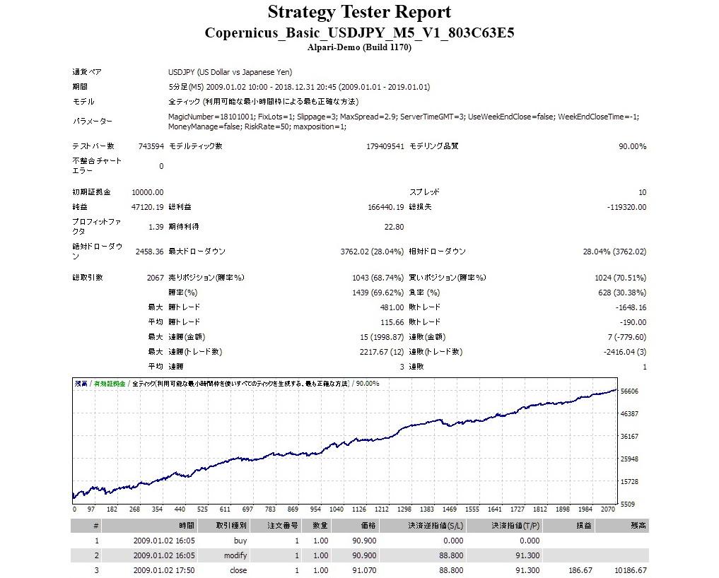 コペルニクス・ベーシックUSDJPY版 2009-2019-1