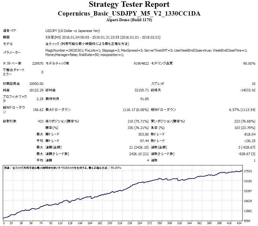 コペルニクス・ベーシックUSDJPY版 バックテスト その6