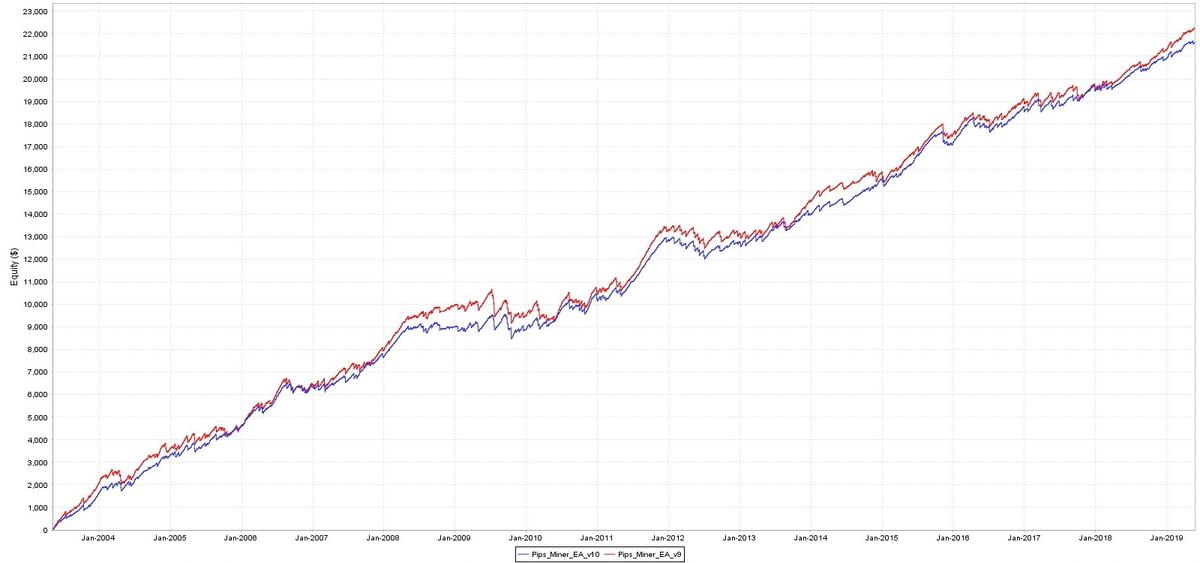 マイナー、V9とV10の比較_グラフ