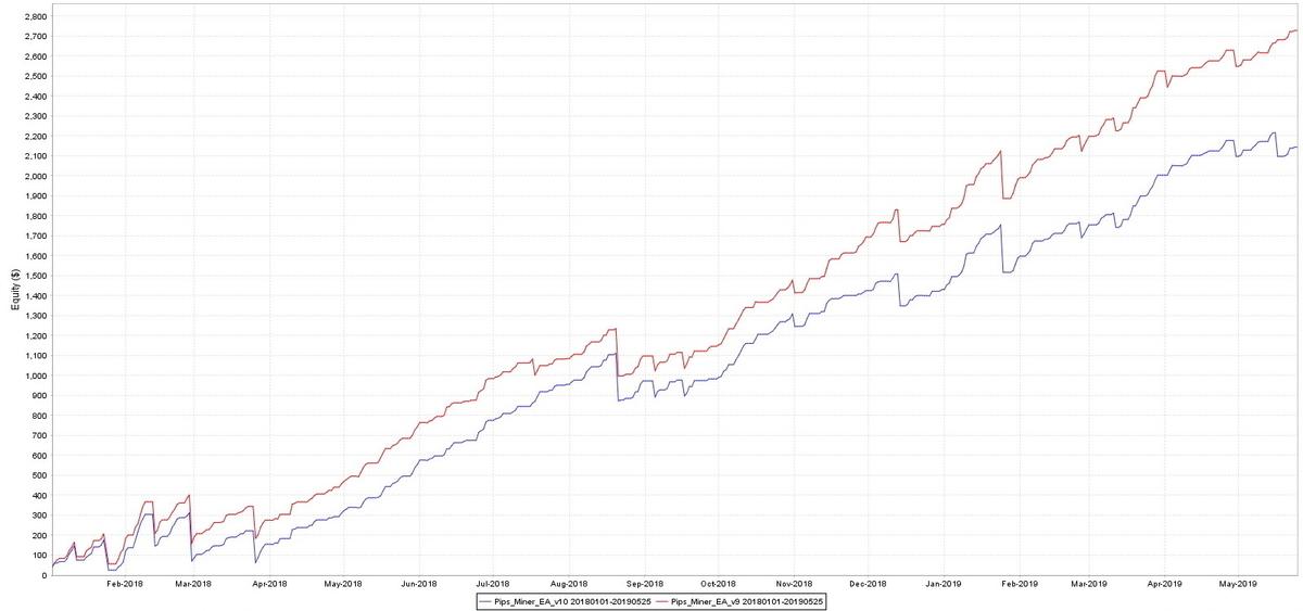 マイナー、V9とV10の比較_グラフ2018-2019