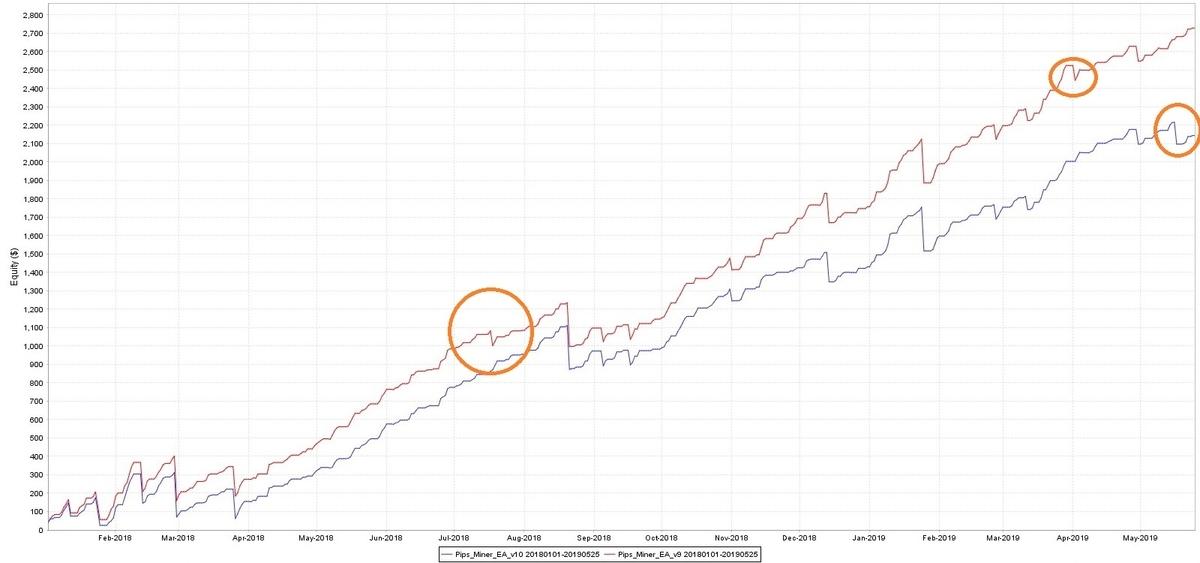 マイナー、V9とV10の比較_グラフ2018-2019-2