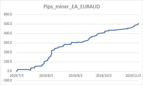 Pips_miner_EA_EURAUD