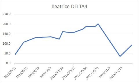 Beatrice DELTA4