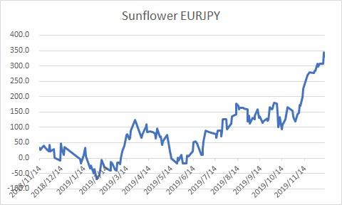 Sunflower EURJPY