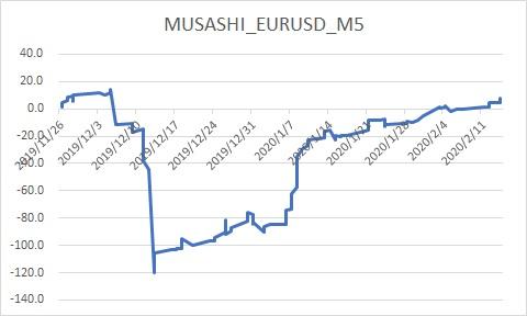 MUSASHI_EURUSD_M5
