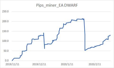 Pips_miner_EA DWARF
