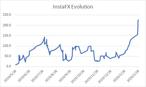 InstaFX Evolution