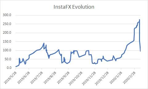 InstaFX Evolution