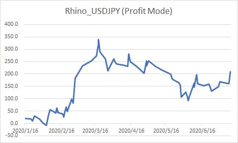 Rhino_USDJPY