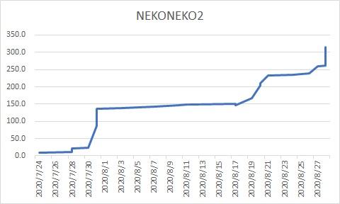 NEKONEKO 2