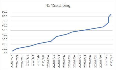 4545scalping