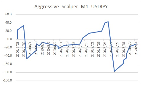 Aggressive_Scalper_M1_USDJPY