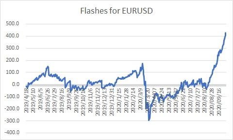Flashes for EURUSD